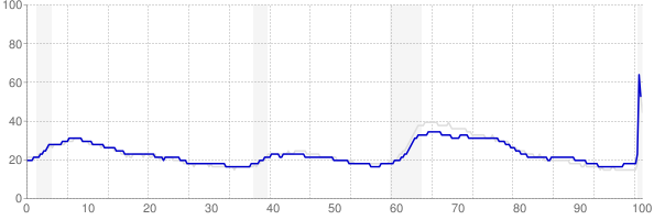 Pennsylvania monthly unemployment rate chart from 1990 to May 2020